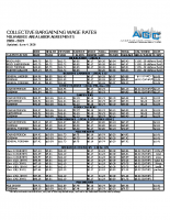 2020 – 2021 Coll. Barg. Wage Rates – MKE